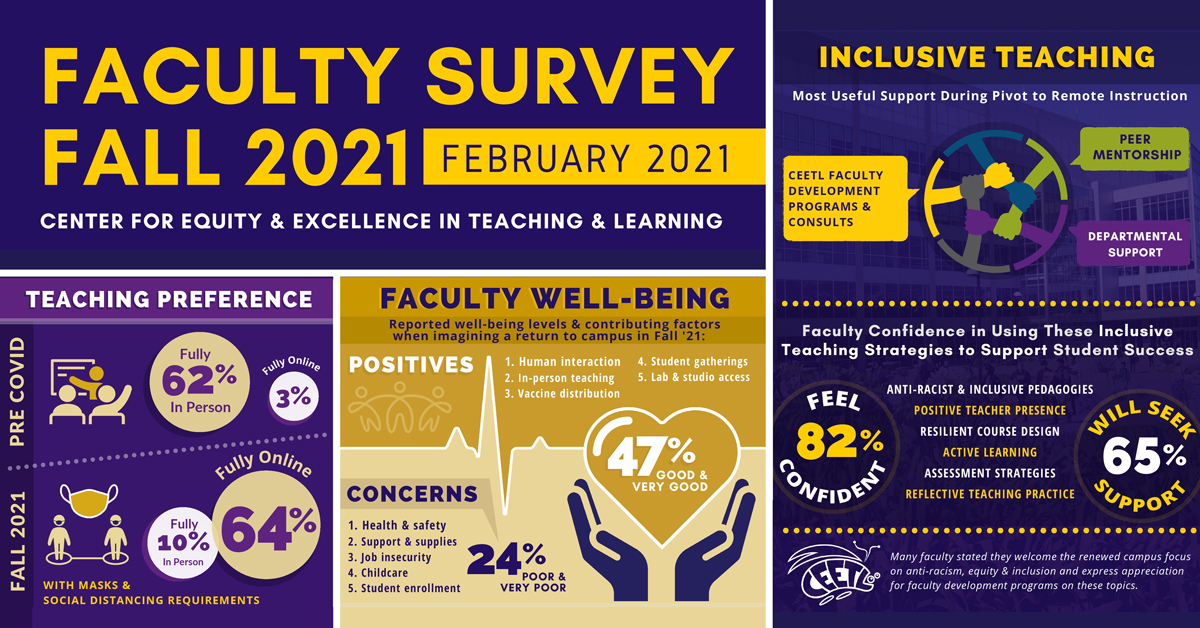 Faculty Survey Results Fall 2021 infographic